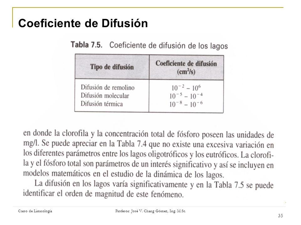 Curso de Limnología Profesor: José V. Chang Gómez, Ing. M.Sc. 35 Coeficiente de Difusión