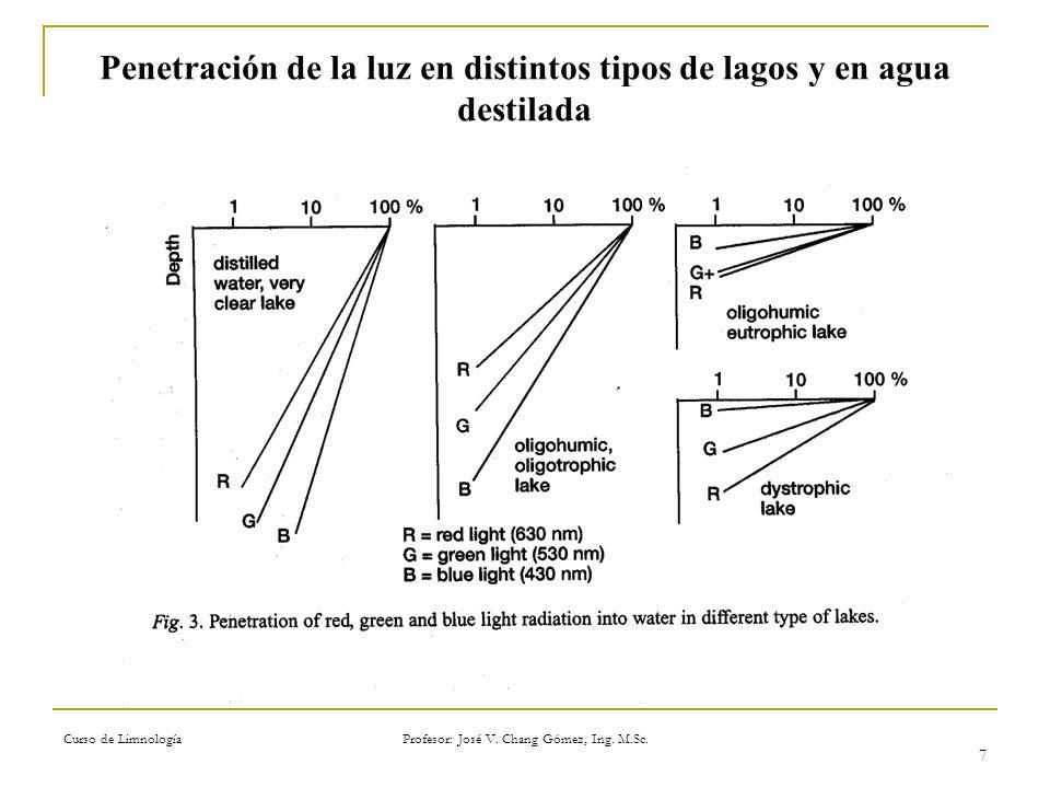 Curso de Limnología Profesor: José V. Chang Gómez, Ing. M.Sc. 7 Penetración de la luz en distintos tipos de lagos y en agua destilada Eloranta, 1999