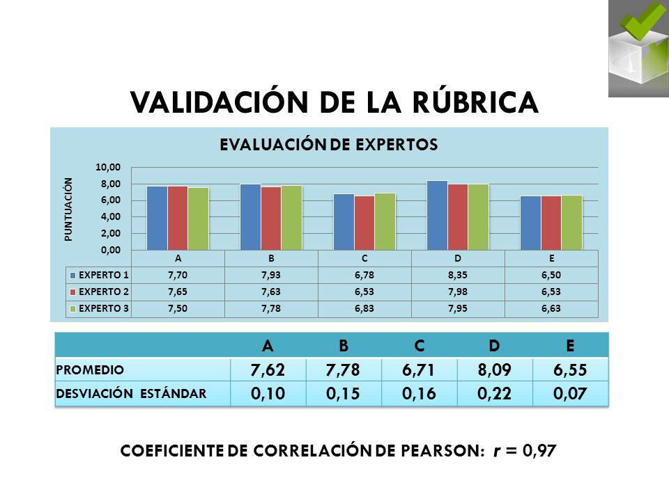 VALIDACIÓN DE LA RÚBRICA COEFICIENTE DE CORRELACIÓN DE PEARSON: r = 0,97