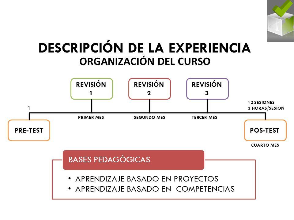 DESCRIPCIÓN DE LA EXPERIENCIA ORGANIZACIÓN DEL CURSO PRE-TEST REVISIÓN 1 REVISIÓN 2 REVISIÓN 3 POS-TEST 1 12 SESIONES 3 HORAS/SESIÓN PRIMER MESSEGUNDO MESTERCER MES CUARTO MES APRENDIZAJE BASADO EN PROYECTOS APRENDIZAJE BASADO EN COMPETENCIAS BASES PEDAGÓGICAS