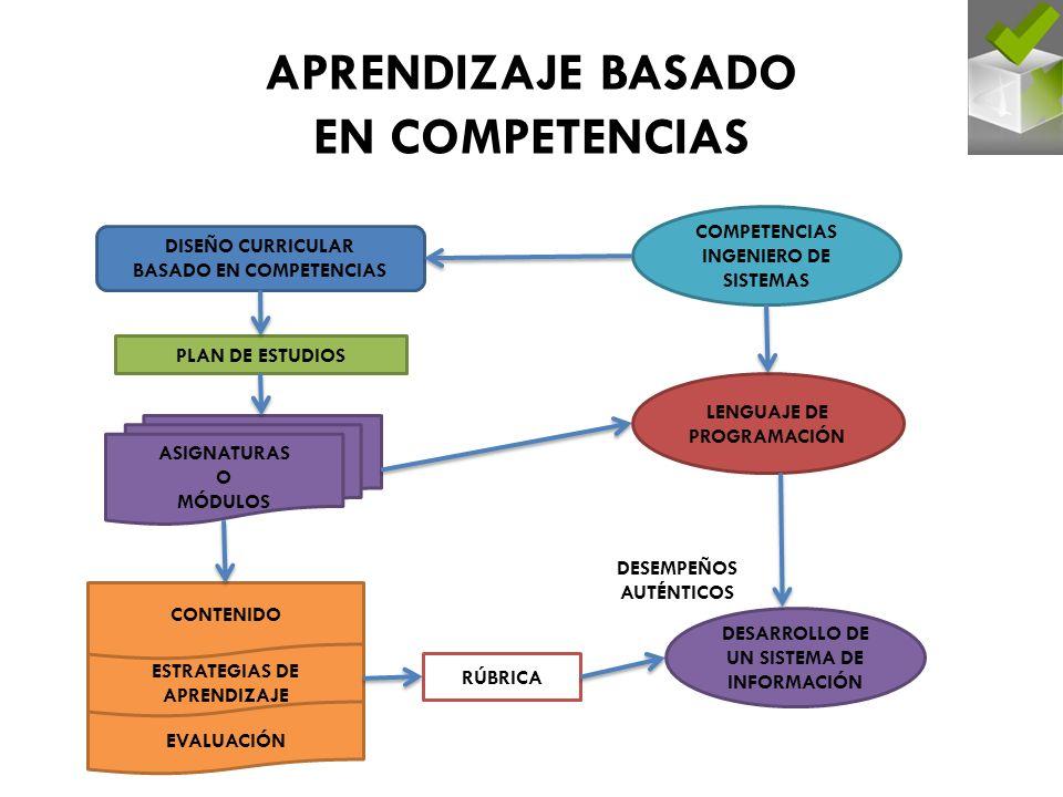 EVALUACIÓN ESTRATEGIAS DE APRENDIZAJE CONTENIDO DISEÑO CURRICULAR BASADO EN COMPETENCIAS PLAN DE ESTUDIOS ASIGNATURAS O MÓDULOS COMPETENCIAS INGENIERO DE SISTEMAS LENGUAJE DE PROGRAMACIÓN DESARROLLO DE UN SISTEMA DE INFORMACIÓN RÚBRICA APRENDIZAJE BASADO EN COMPETENCIAS DESEMPEÑOS AUTÉNTICOS