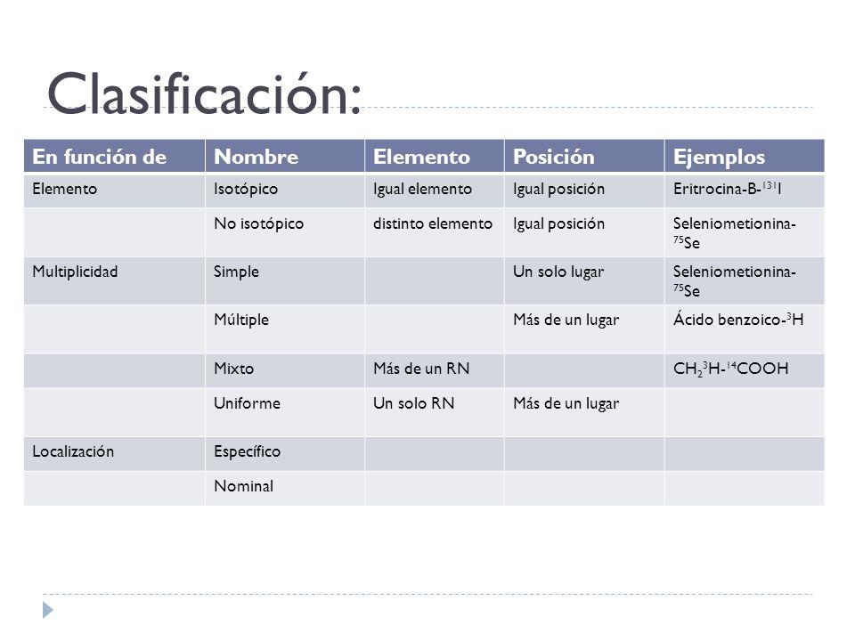 Clasificación: En función deNombreElementoPosiciónEjemplos ElementoIsotópicoIgual elementoIgual posiciónEritrocina-B- 131 I No isotópicodistinto eleme