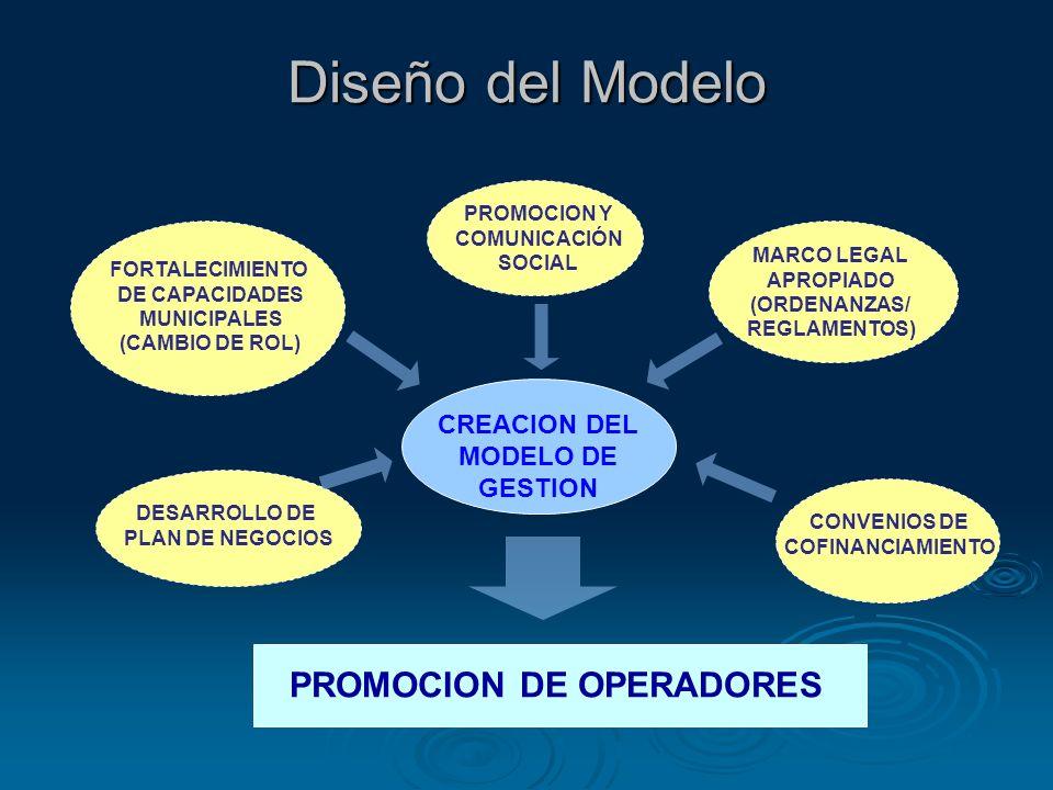 Diseño del Modelo DESARROLLO DE PLAN DE NEGOCIOS MARCO LEGAL APROPIADO (ORDENANZAS/ REGLAMENTOS) PROMOCION Y COMUNICACIÓN SOCIAL FORTALECIMIENTO DE CA