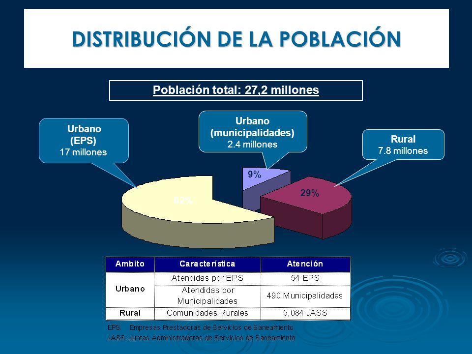 DISTRIBUCIÓN DE LA POBLACIÓN Urbano (EPS) 17 millones Rural 7.8 millones Urbano (municipalidades) 2.4 millones 29% 9% 62% Población total: 27,2 millon