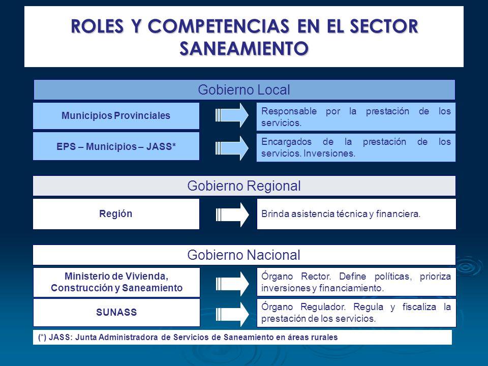 ROLES Y COMPETENCIAS EN EL SECTOR SANEAMIENTO Gobierno Local Municipios Provinciales EPS – Municipios – JASS* Responsable por la prestación de los ser