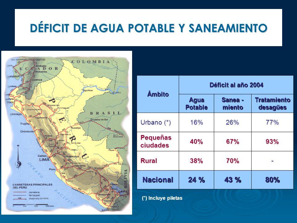 DÉFICIT DE AGUA POTABLE Y SANEAMIENTO Ámbito Déficit al año 2004 Agua Potable Sanea - miento Tratamiento desagües Urbano (*) 16%26%77% Pequeñas ciudad