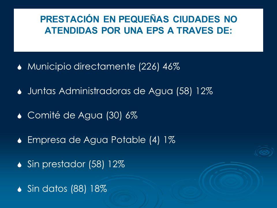 PRESTACIÓN EN PEQUEÑAS CIUDADES NO ATENDIDAS POR UNA EPS A TRAVES DE: Municipio directamente (226) 46% Juntas Administradoras de Agua (58) 12% Comité