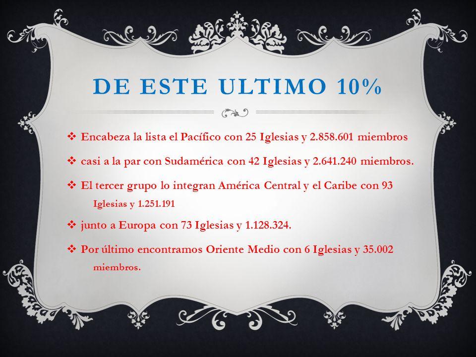 DE ESTE ULTIMO 10% Encabeza la lista el Pacífico con 25 Iglesias y 2.858.601 miembros casi a la par con Sudamérica con 42 Iglesias y 2.641.240 miembro