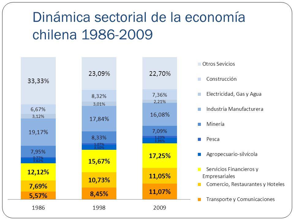 Productividad total de factores y participación relativa por ramas de actividad económica Variación del peso relativo de las ramas de actividad económica en el subtotal del PIB 1986-19981998-20091986-2009 Minería4.68%-14.79%-10.81% Manufacturas-6.91%-9.87%-16.09% Electricidad, gas y agua-3.50%-26.40%-28.97% Construcción24.83%-11.54%10.42% Comercio, restaurantes y hoteles39.55%2.96% 43.68% Transporte y comunicaciones51.72%31.03% 98.80% Servicios financieros y empresariales29.30%10.09% 42.34% Fuente: elaboración propia