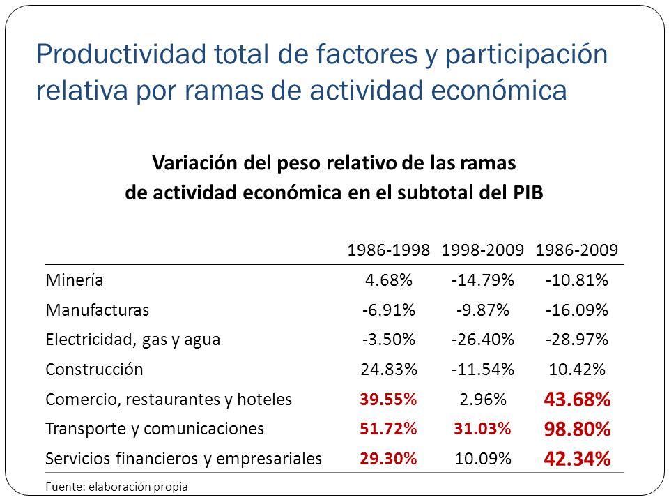 Productividad total de factores y participación relativa por ramas de actividad económica Variación del peso relativo de las ramas de actividad económ