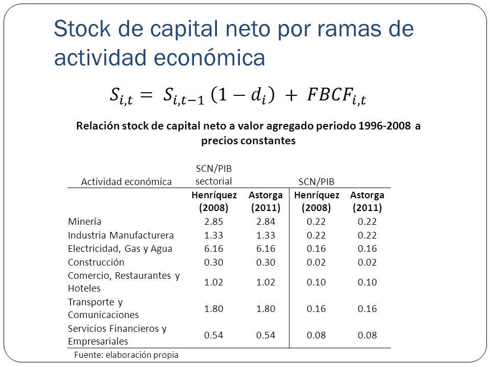 Stock de capital neto por ramas de actividad económica Relación stock de capital neto a valor agregado periodo 1996-2008 a precios constantes Activida
