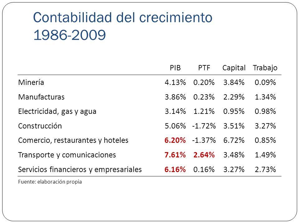Contabilidad del crecimiento 1986-1998 PIBPTFCapitalTrabajo Minería 6.37%4.87%1.42%0.08% Manufacturas 5.39%0.28%2.59%2.52% Electricidad, gas y agua 5.69%3.30%0.71%1.68% Construcción 7.84%-3.24%5.51%5.56% Comercio, restaurantes y hoteles 8.77%-1.25%9.03%0.98% Transporte y comunicaciones 9.46%5.83%1.60%2.03% Servicios financieros y empresariales 8.13%3.24%1.44%3.45% Fuente: elaboración propia