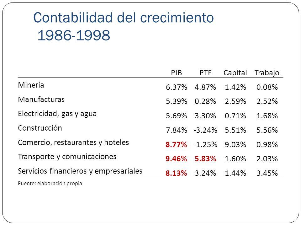 Contabilidad del crecimiento 1986-1998 PIBPTFCapitalTrabajo Minería 6.37%4.87%1.42%0.08% Manufacturas 5.39%0.28%2.59%2.52% Electricidad, gas y agua 5.