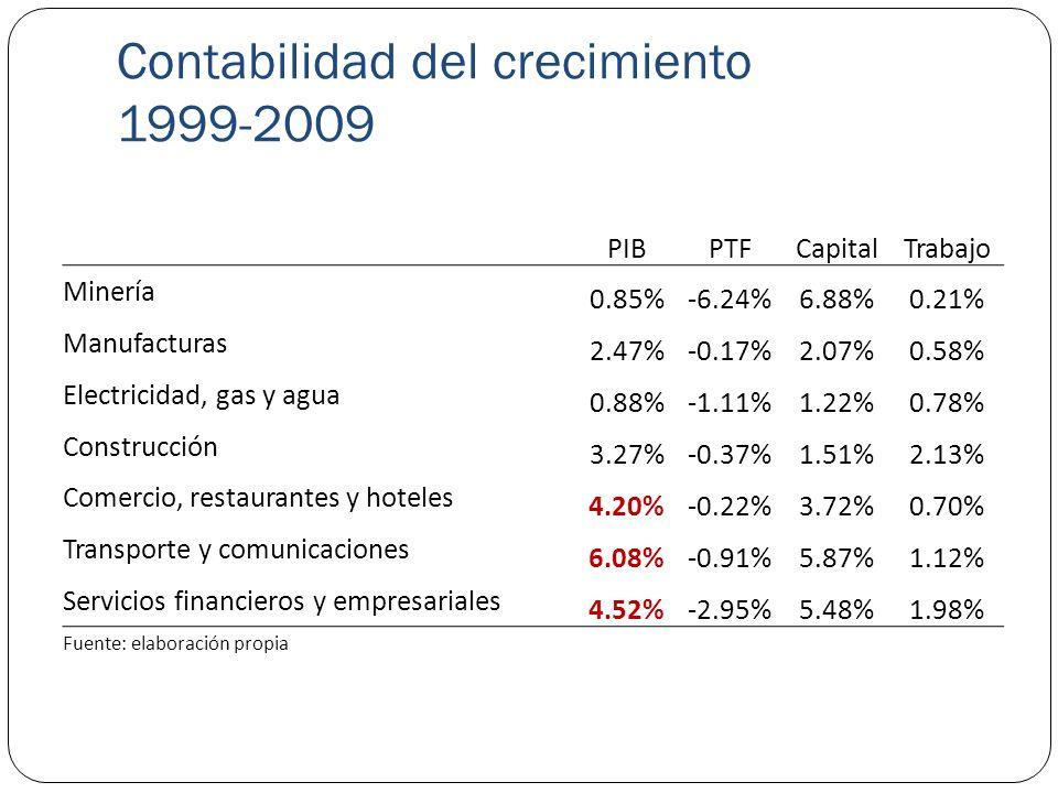 PIBPTFCapitalTrabajo Minería 0.85%-6.24%6.88%0.21% Manufacturas 2.47%-0.17%2.07%0.58% Electricidad, gas y agua 0.88%-1.11%1.22%0.78% Construcción 3.27