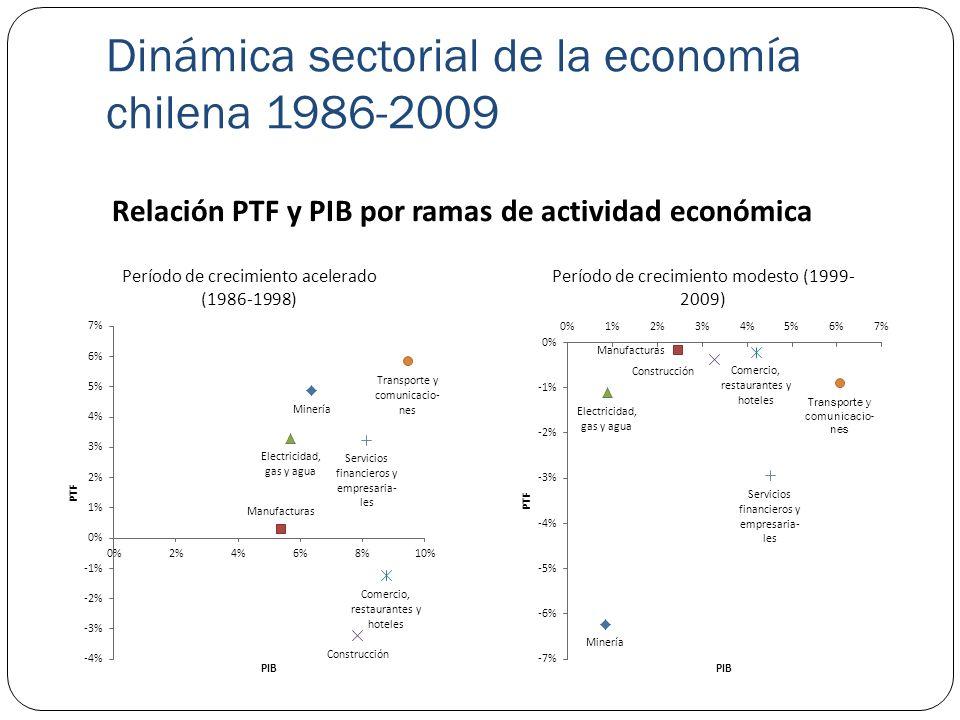 Dinámica sectorial de la economía chilena 1986-2009 Relación PTF y PIB por ramas de actividad económica