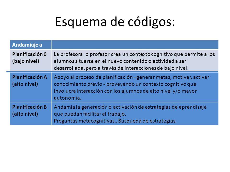 Esquema de códigos: Andamiaje a Planificación 0 (bajo nivel) La profesora o profesor crea un contexto cognitivo que permite a los alumnos situarse en