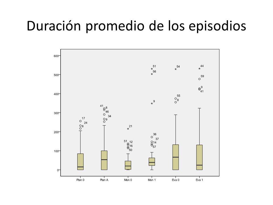 Duración promedio de los episodios