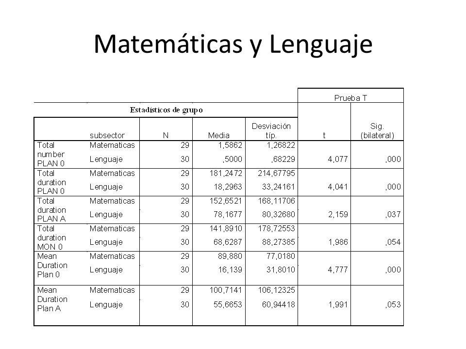 Matemáticas y Lenguaje