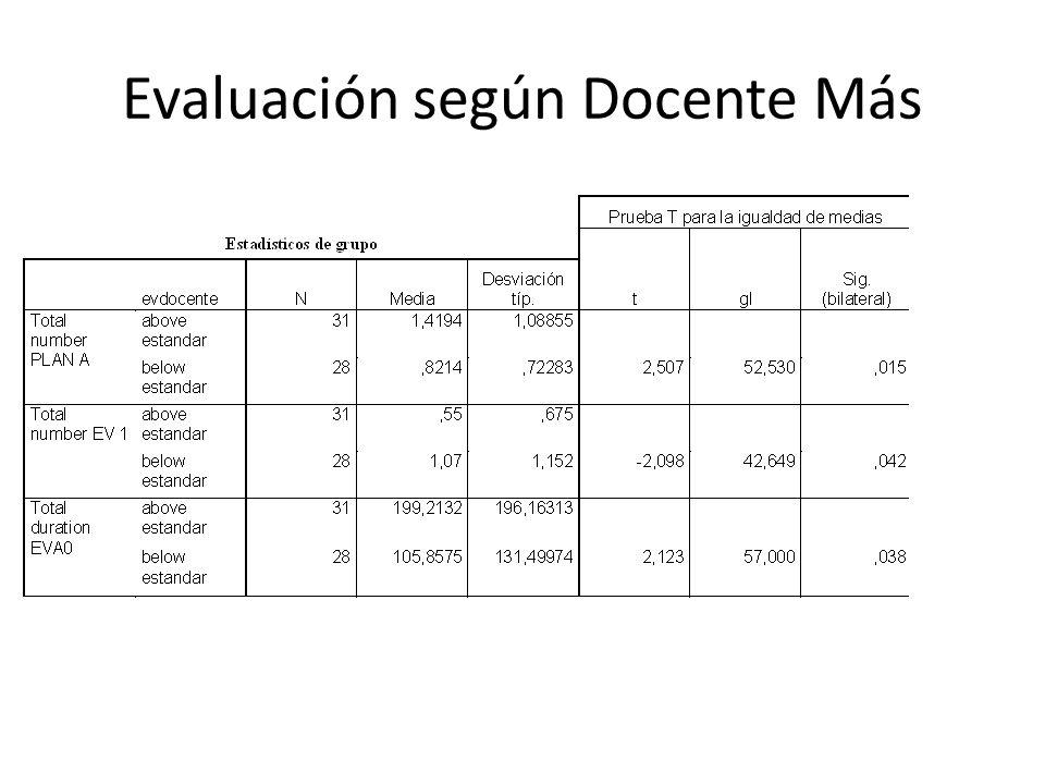 Evaluación según Docente Más