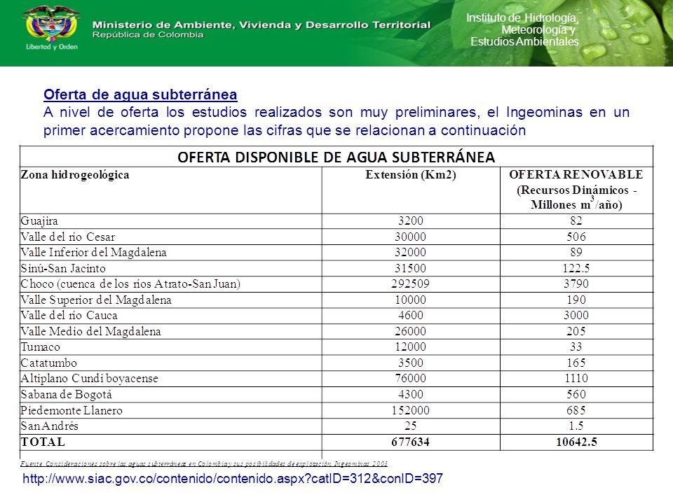 Instituto de Hidrología, Meteorología y Estudios Ambientales http://www.siac.gov.co/contenido/contenido.aspx?catID=312&conID=397 Oferta de agua subter