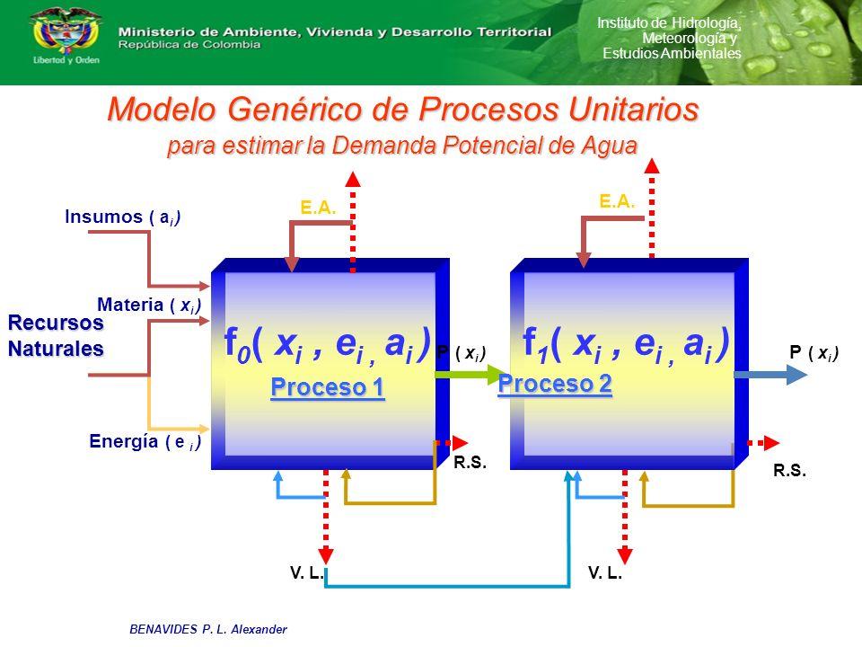 Instituto de Hidrología, Meteorología y Estudios Ambientales Modelo Genérico de Procesos Unitarios para estimar la Demanda Potencial de Agua Recursos