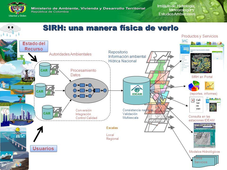 Instituto de Hidrología, Meteorología y Estudios Ambientales CAR Otros Servicios Autoridades Ambientales Procesamiento Datos Repositorio Información a
