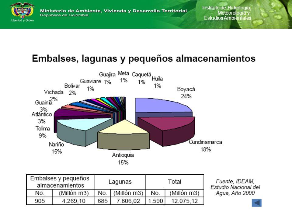 Instituto de Hidrología, Meteorología y Estudios Ambientales DEMANDA DE AGUA TOTAL: 7503,460 miles de m 3 DEMANDA DE AGUA TOTAL: 7503,460 miles de m 3