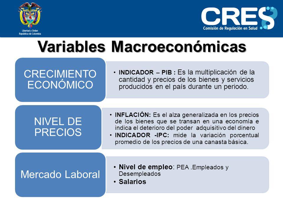 Variables Macroeconómicas INDICADOR – PIB : Es la multiplicación de la cantidad y precios de los bienes y servicios producidos en el país durante un periodo.