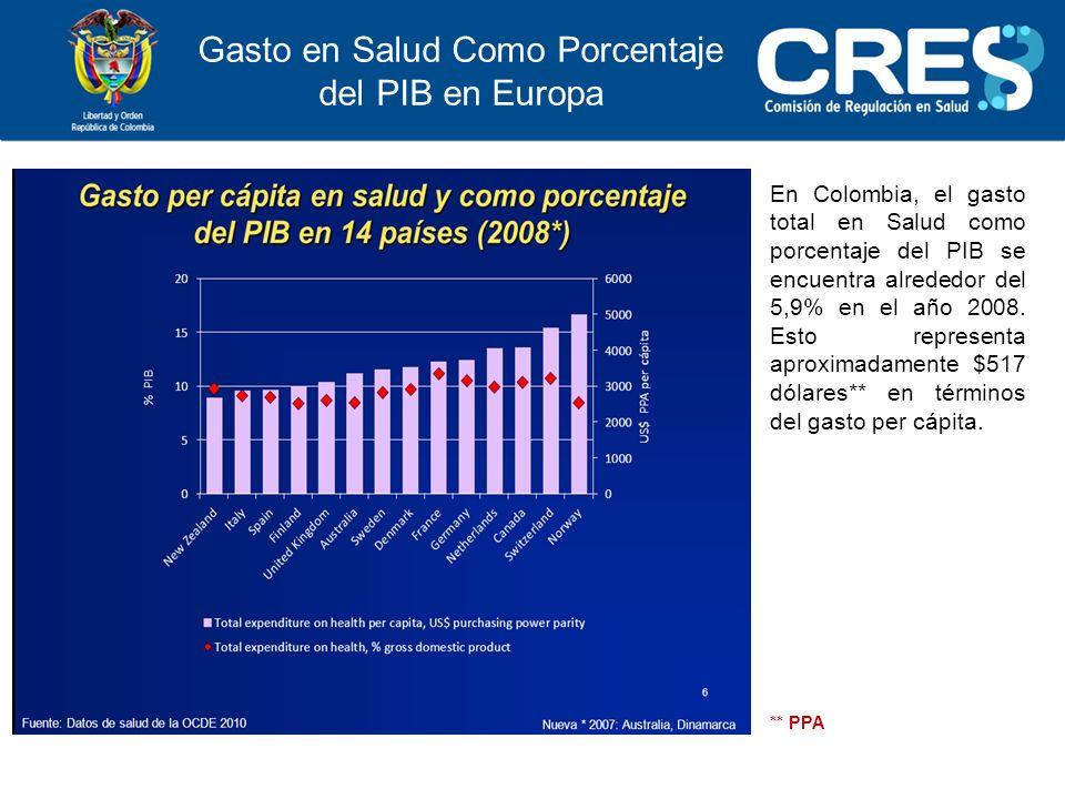 Gasto en Salud Como Porcentaje del PIB en Europa En Colombia, el gasto total en Salud como porcentaje del PIB se encuentra alrededor del 5,9% en el año 2008.