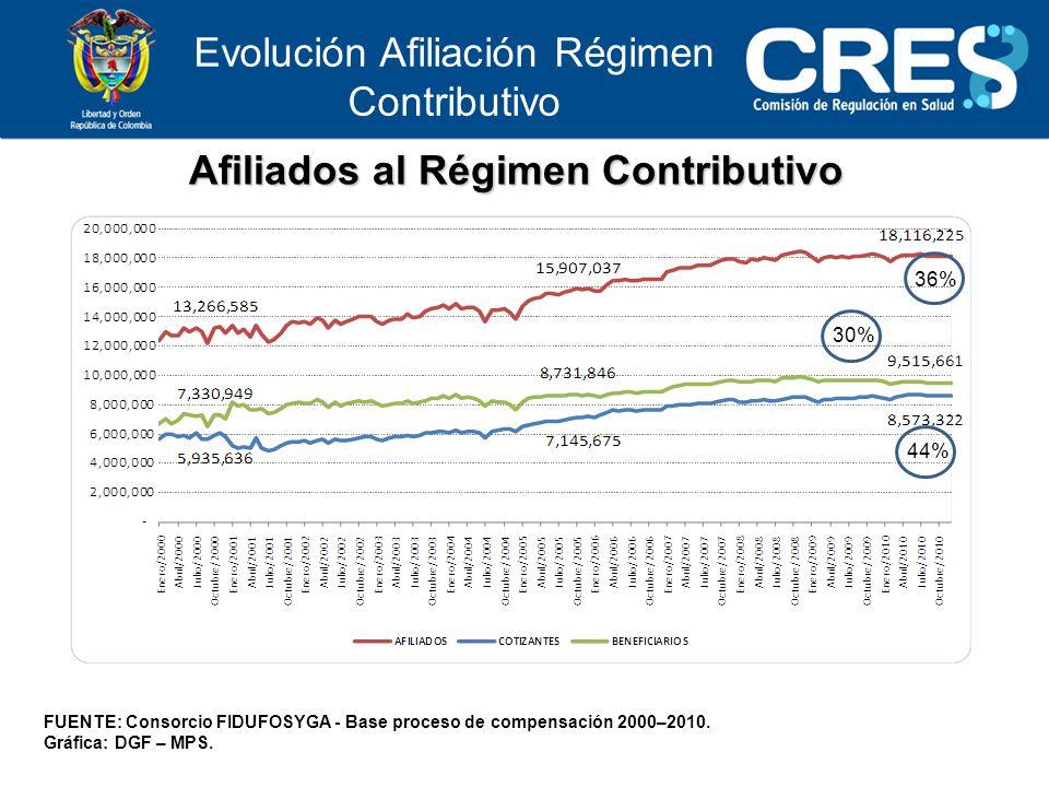 Afiliados al Régimen Contributivo FUENTE: Consorcio FIDUFOSYGA - Base proceso de compensación 2000–2010.
