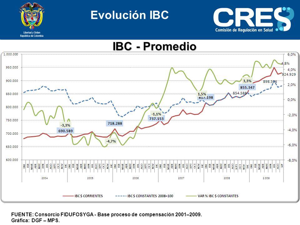 IBC - Promedio FUENTE: Consorcio FIDUFOSYGA - Base proceso de compensación 2001–2009.
