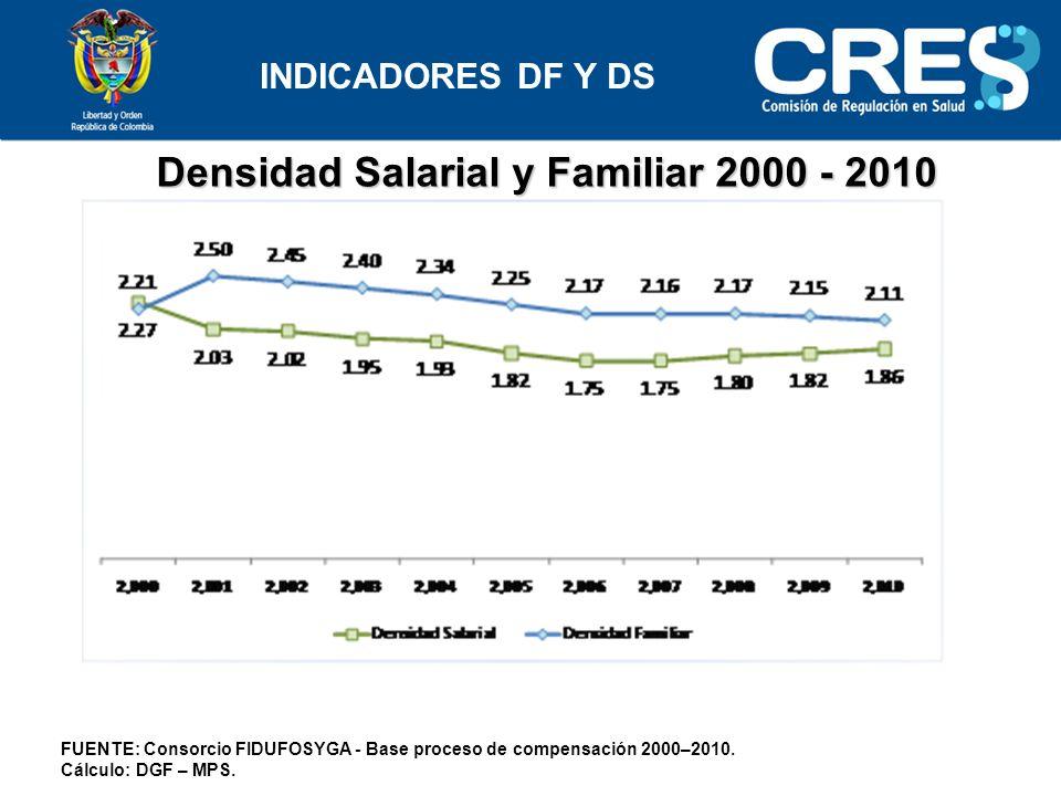 Densidad Salarial y Familiar 2000 - 2010 FUENTE: Consorcio FIDUFOSYGA - Base proceso de compensación 2000–2010.