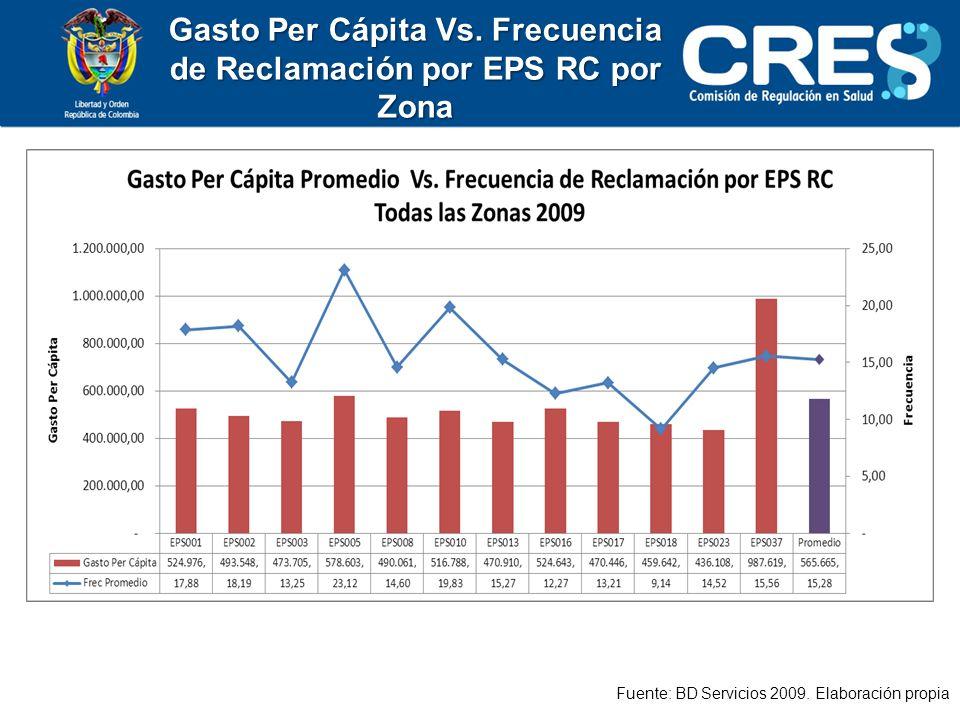 Gasto Per Cápita Vs.Frecuencia de Reclamación por EPS RC por Zona Fuente: BD Servicios 2009.