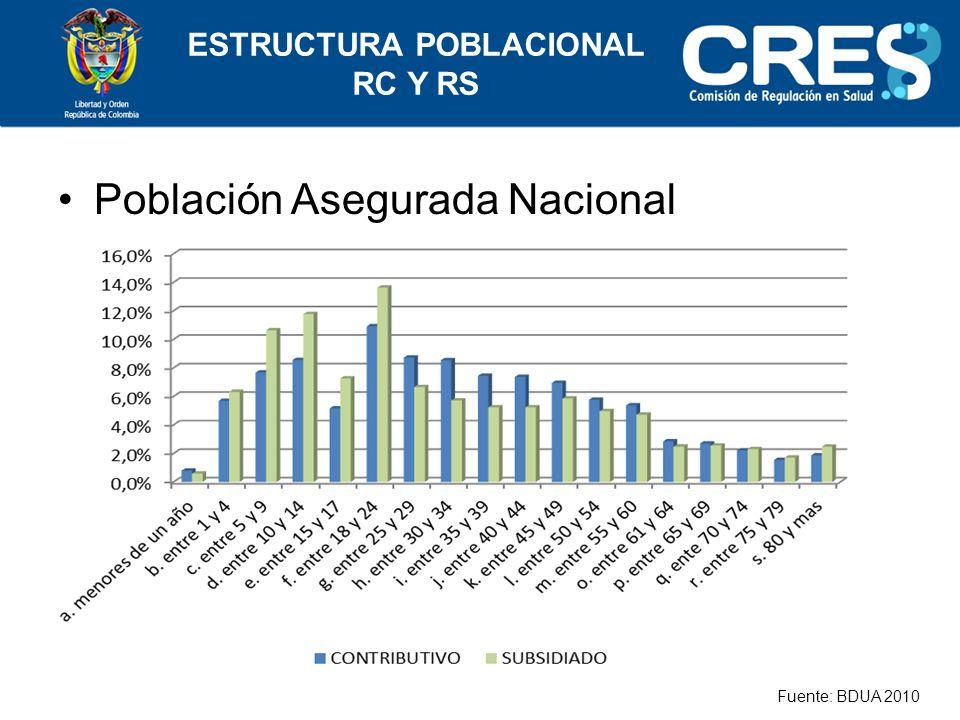 Población Asegurada Nacional Fuente: BDUA 2010 ESTRUCTURA POBLACIONAL RC Y RS