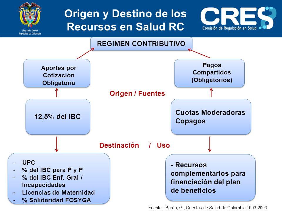 Origen y Destino de los Recursos en Salud RC REGIMEN CONTRIBUTIVO Aportes por Cotización Obligatoria Pagos Compartidos (Obligatorios) 12,5% del IBC Cuotas Moderadoras Copagos Cuotas Moderadoras Copagos Origen / Fuentes Destinación / Uso - UPC -% del IBC para P y P -% del IBC Enf.