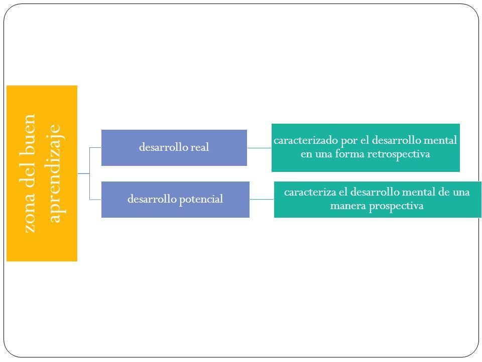 zona del buen aprendizaje desarrollo real caracterizado por el desarrollo mental en una forma retrospectiva desarrollo potencial caracteriza el desarr