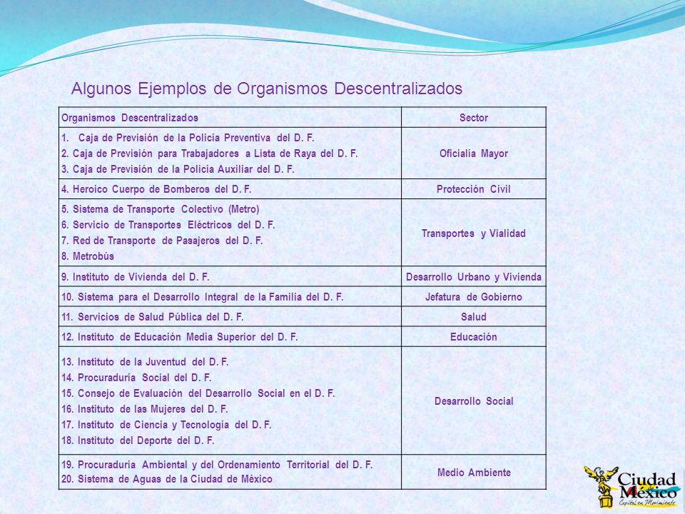 Organismos DescentralizadosSector 1.Caja de Previsión de la Policía Preventiva del D. F. 2. Caja de Previsión para Trabajadores a Lista de Raya del D.