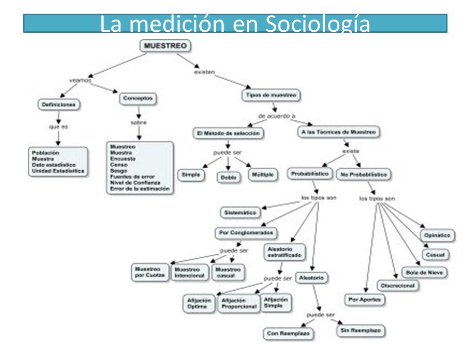La medición en Sociología
