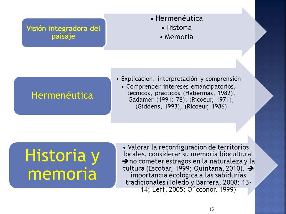 Hermenéutica Historia Memoria Visión integradora del paisaje Explicación, interpretación y comprensión Comprender intereses emancipatorios, técnicos, prácticos (Habermas, 1982), Gadamer (1991: 78), (Ricoeur, 1971), (Giddens, 1993), (Ricoeur, 1986) Hermenéutica Valorar la reconfiguración de territorios locales, considerar su memoria biocultural no cometer estragos en la naturaleza y la cultura (Escobar, 1999; Quintana, 2010).