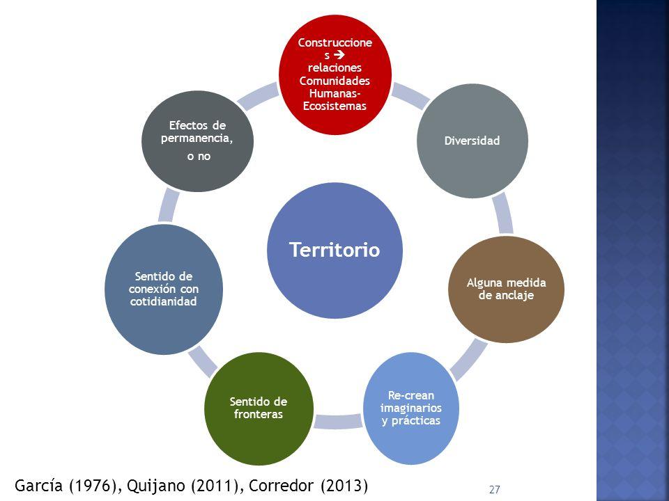 Territorio Construccione s relaciones Comunidades Humanas- Ecosistemas Diversidad Alguna medida de anclaje Re-crean imaginarios y prácticas Sentido de fronteras Sentido de conexión con cotidianidad Efectos de permanencia, o no 27 García (1976), Quijano (2011), Corredor (2013)