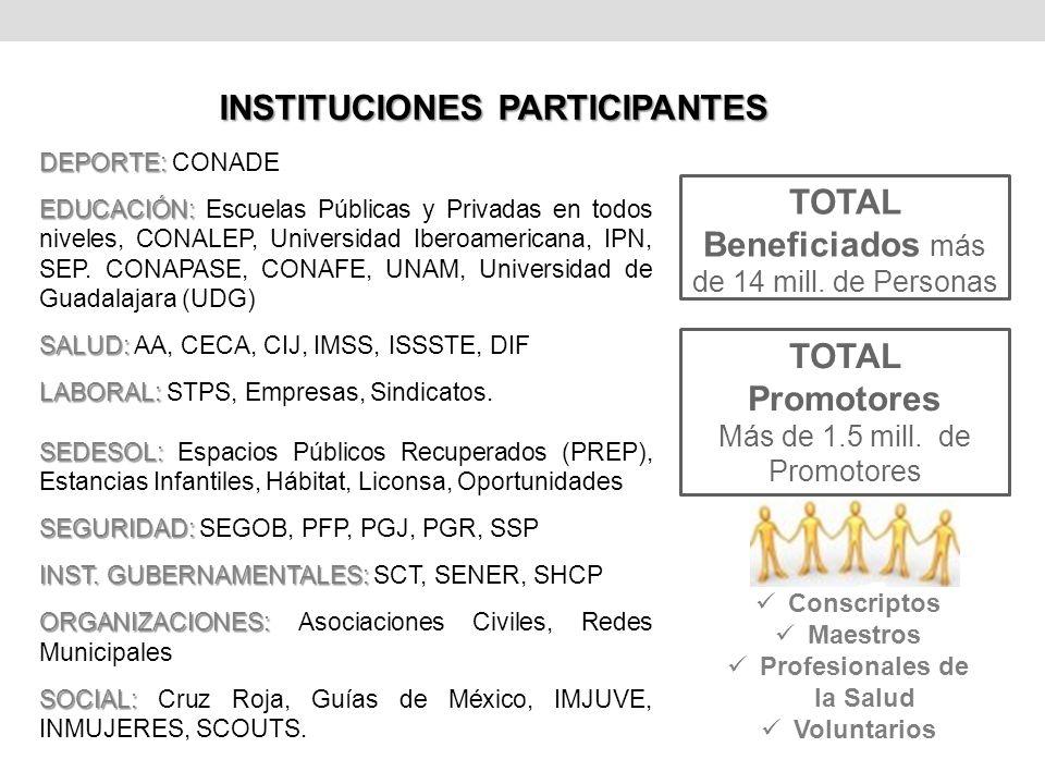 INSTITUCIONES PARTICIPANTES DEPORTE: DEPORTE: CONADE EDUCACIÓN: EDUCACIÓN: Escuelas Públicas y Privadas en todos niveles, CONALEP, Universidad Iberoam