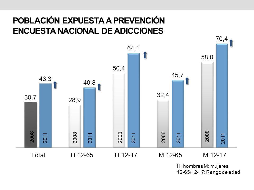POBLACIÓN EXPUESTA A PREVENCIÓN ENCUESTA NACIONAL DE ADICCIONES 2008 2011 2008 2011 2008 2011 2008 2011 H: hombres M: mujeres 12-65/12-17: Rango de ed