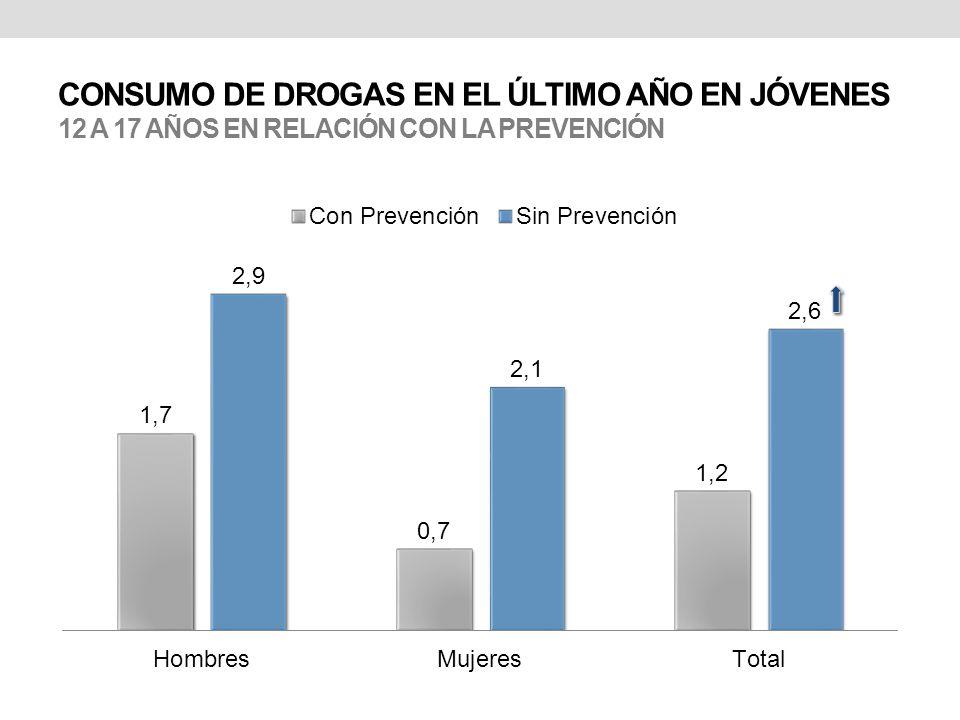 CONSUMO DE DROGAS EN EL ÚLTIMO AÑO EN JÓVENES 12 A 17 AÑOS EN RELACIÓN CON LA PREVENCIÓN