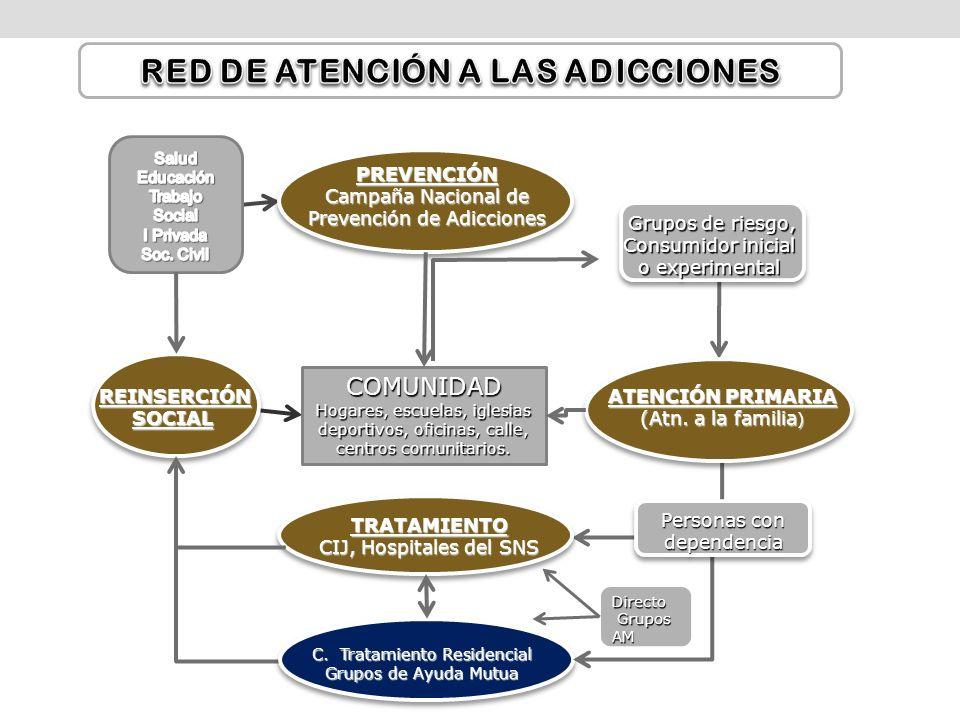 PREVENCIÓN Campaña Nacional de Prevención de Adicciones ATENCIÓN PRIMARIA (Atn. a la familia ) TRATAMIENTO CIJ, Hospitales del SNS C. Tratamiento Resi