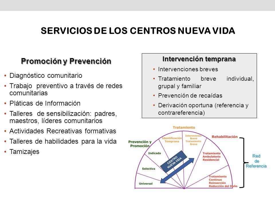 Intervención temprana Intervenciones breves Tratamiento breve individual, grupal y familiar Prevención de recaídas Derivación oportuna (referencia y c