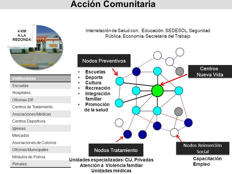 Acción Comunitaria Instituciones Escuelas Hospitales Oficinas DIF Centros de Tratamiento Asociaciones Médicas Centros Deportivos Iglesias Mercados Aso