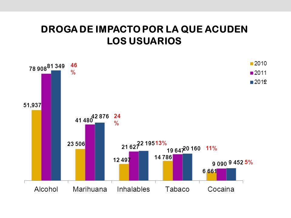 * Estimado * 46 % 24 % 13% 11% 5% DROGA DE IMPACTO POR LA QUE ACUDEN LOS USUARIOS