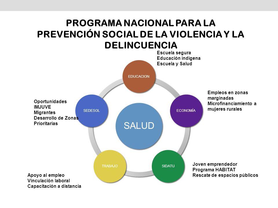SALUD EDUCACIONECONOMÍASIDATUTRABAJOSEDESOL PROGRAMA NACIONAL PARA LA PREVENCIÓN SOCIAL DE LA VIOLENCIA Y LA DELINCUENCIA Escuela segura Educación ind