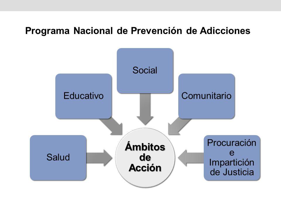 Ámbitos de Acción SaludEducativoSocialComunitario Procuración e Impartición de Justicia Programa Nacional de Prevención de Adicciones