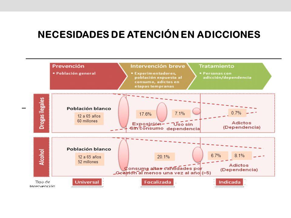 NECESIDADES DE ATENCIÓN EN ADICCIONES 17.6% 7.1% 0.7% 20.1% 8.1% 12 a 65 años 60 millones 12 a 65 años 52 millones 6.7%